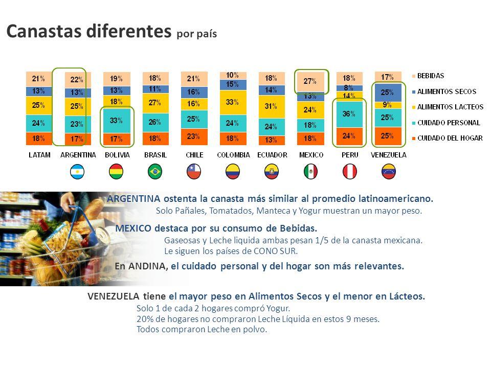 Canastas diferentes por país