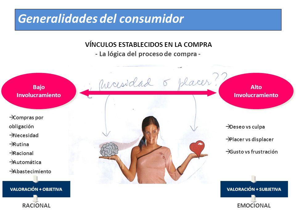 Generalidades del consumidor