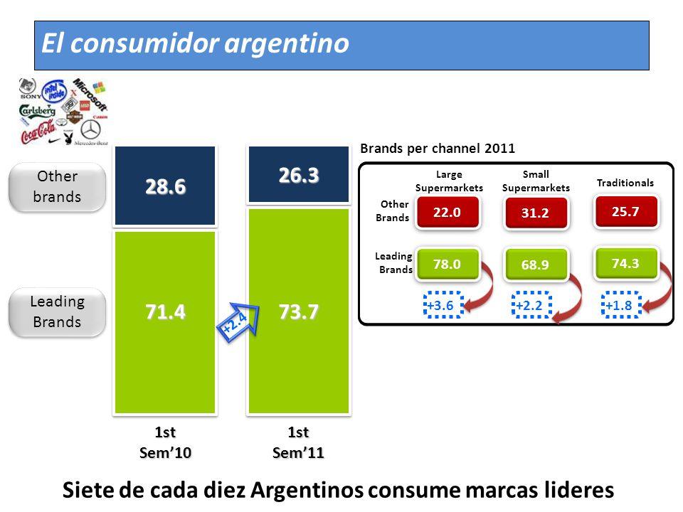 Siete de cada diez Argentinos consume marcas lideres