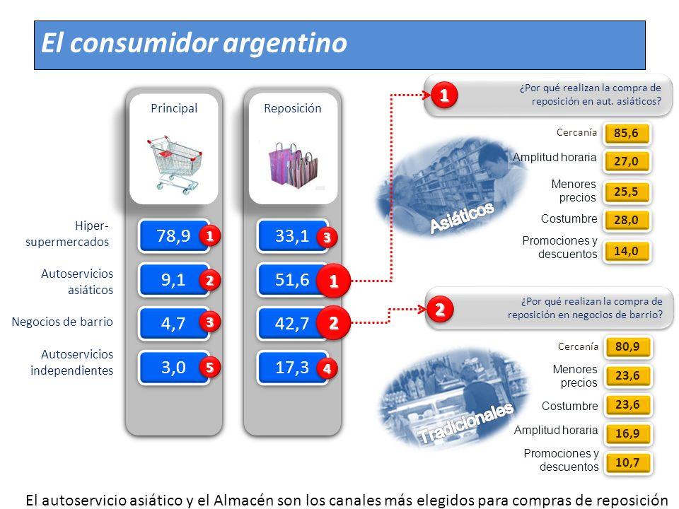 El consumidor argentino