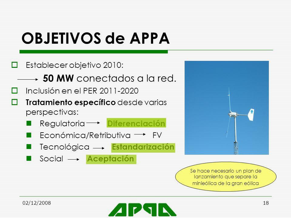 OBJETIVOS de APPA 50 MW conectados a la red. Establecer objetivo 2010:
