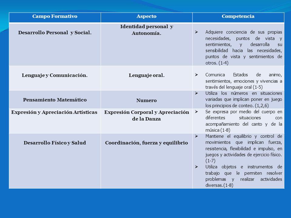 Desarrollo Personal y Social. Identidad personal y Autonomía.