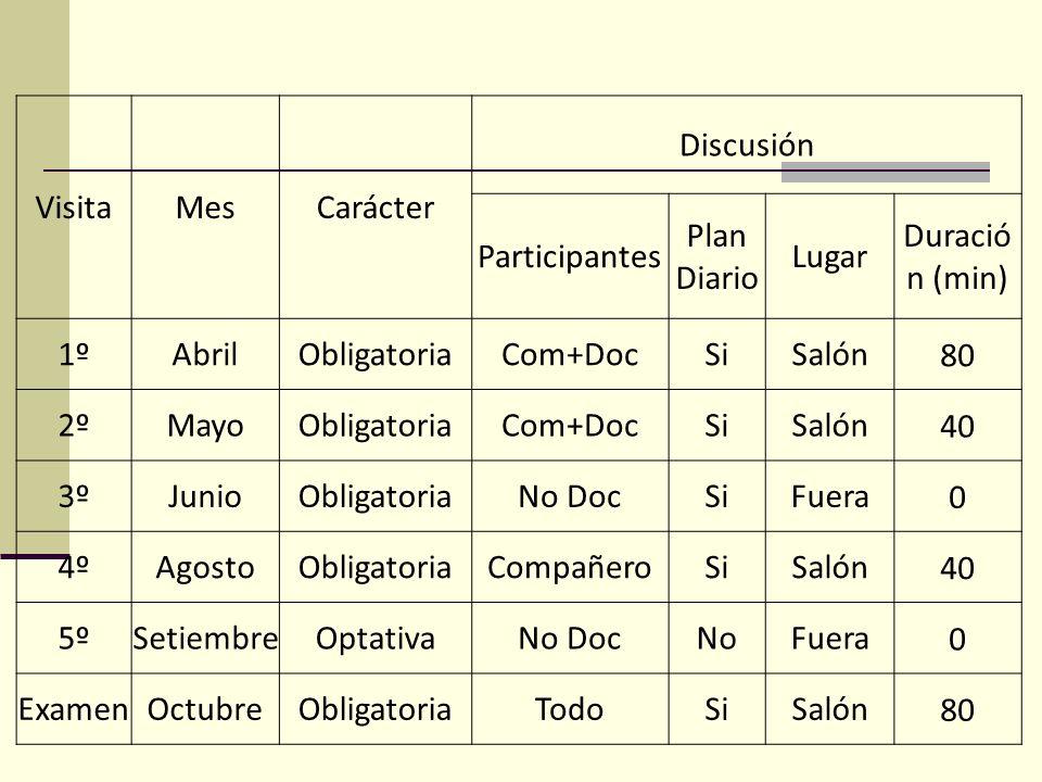 Visita Mes. Carácter. Discusión. Participantes. Plan Diario. Lugar. Duración (min) 1º. Abril.