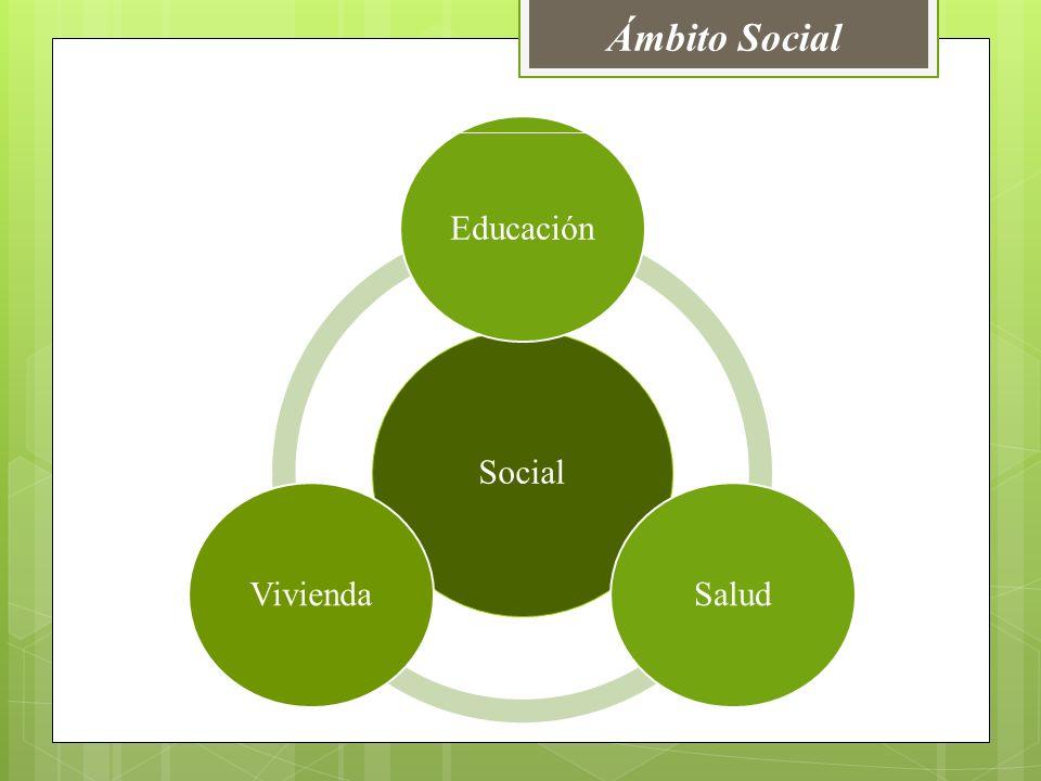 Ámbito Social Social Educación Salud Vivienda