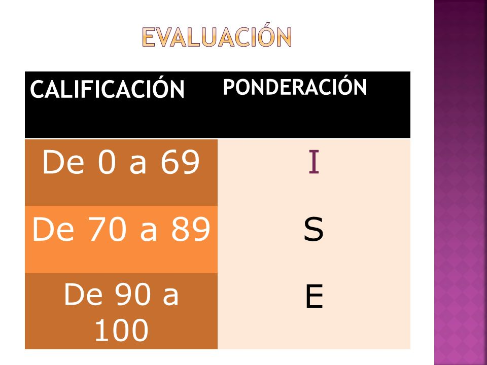 De 0 a 69 I De 70 a 89 S E De 90 a 100 EVALUACIÓN CALIFICACIÓN