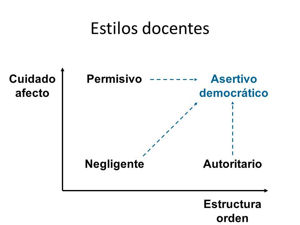 Estilos docentes Cuidado afecto Permisivo Asertivo democrático