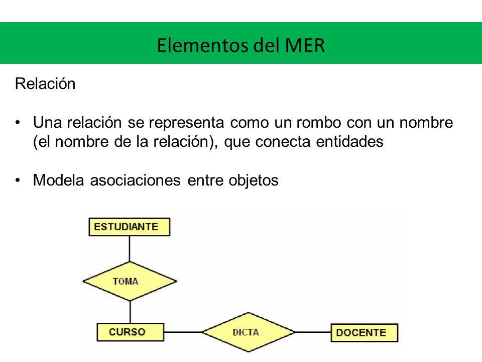 Elementos del MER Relación