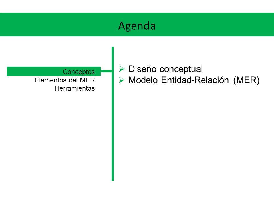 Agenda Diseño conceptual Modelo Entidad-Relación (MER) Conceptos