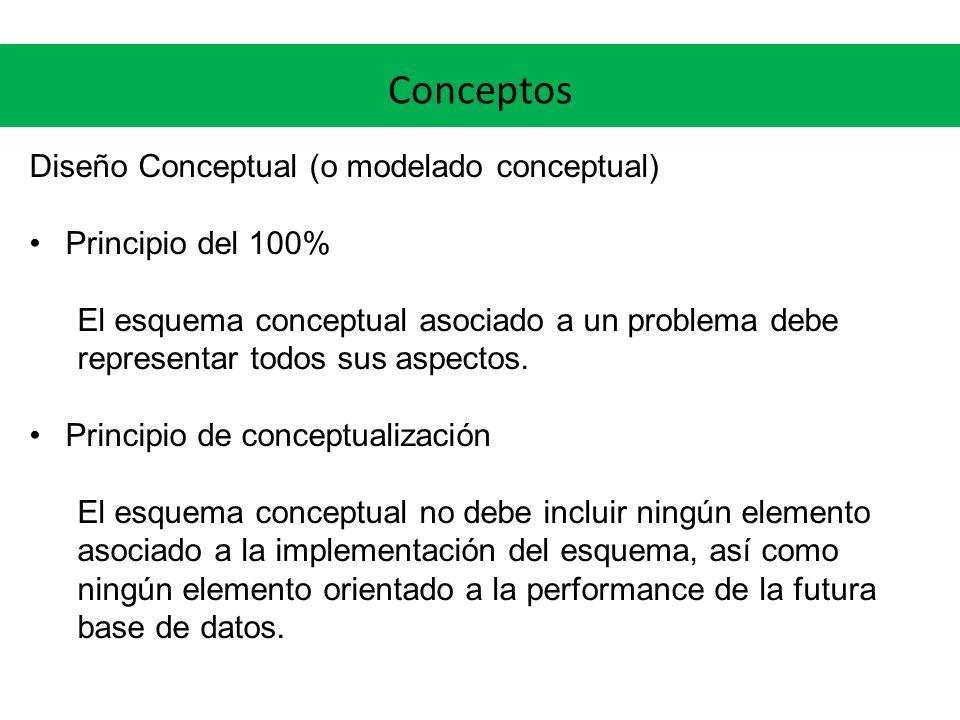 Conceptos Diseño Conceptual (o modelado conceptual) Principio del 100%