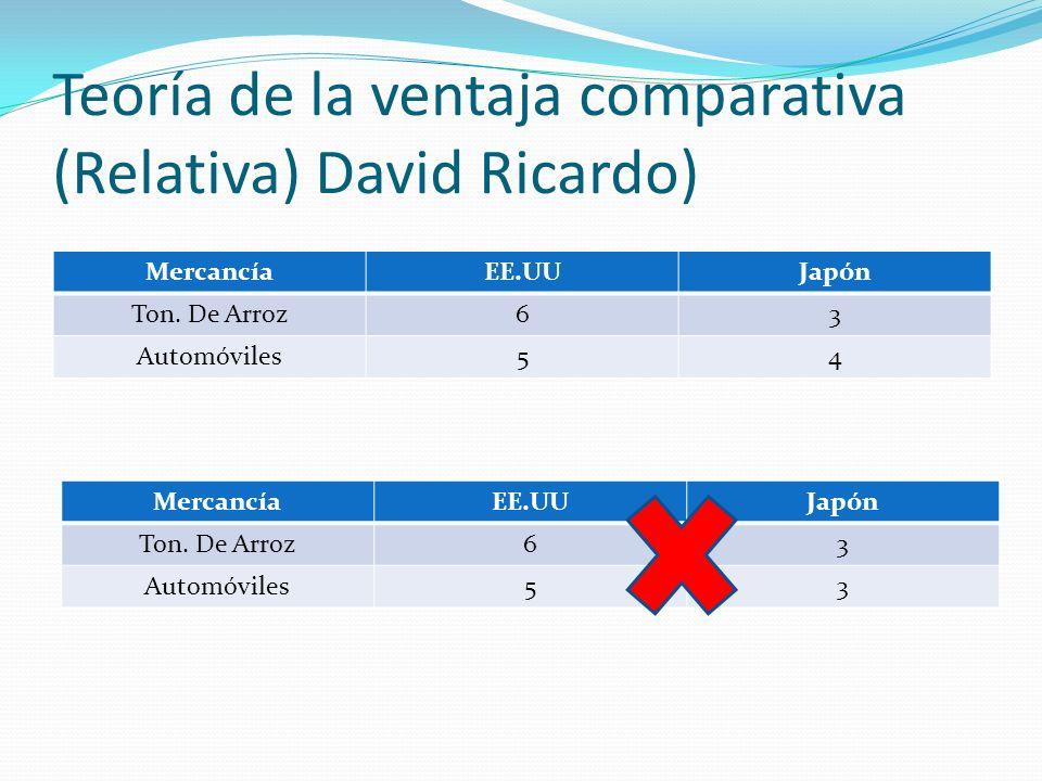 Teoría de la ventaja comparativa (Relativa) David Ricardo)