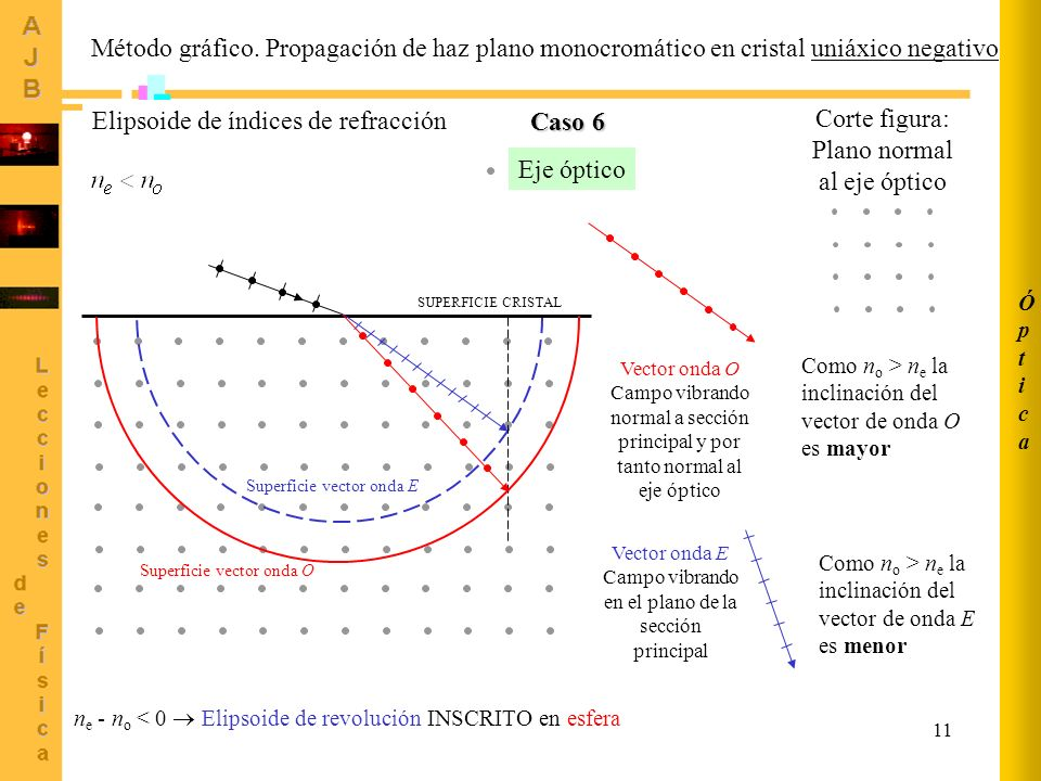 Elipsoide de índices de refracción Caso 6 Corte figura: