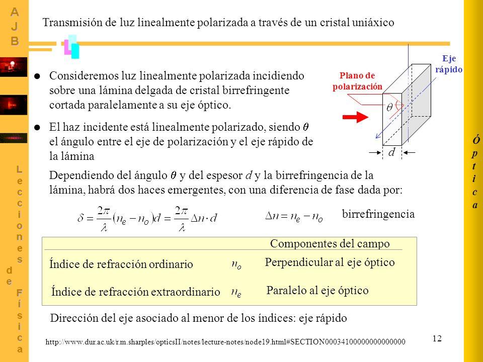 Óptica Transmisión de luz linealmente polarizada a través de un cristal uniáxico. Eje rápido.