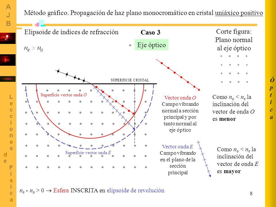 Elipsoide de índices de refracción Caso 3 Corte figura: