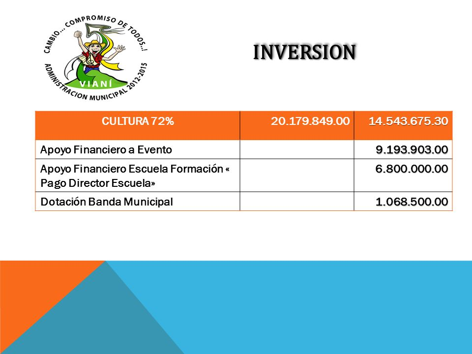 INVERSION CULTURA 72% 20.179.849.00. 14.543.675.30. Apoyo Financiero a Evento. 9.193.903.00.