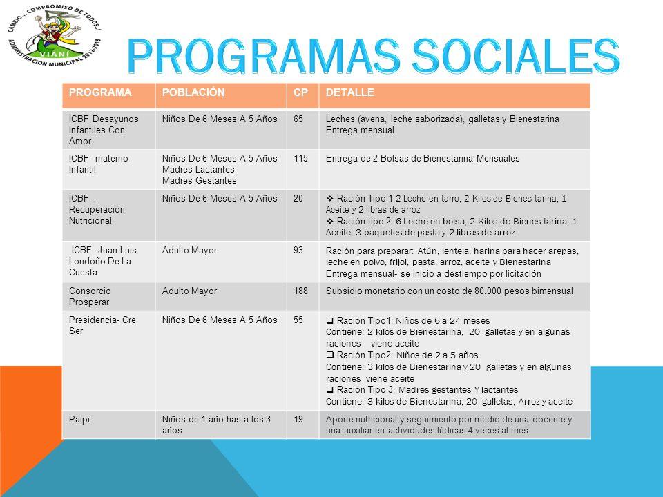 PROGRAMAS SOCIALES PROGRAMA POBLACIÓN CP DETALLE