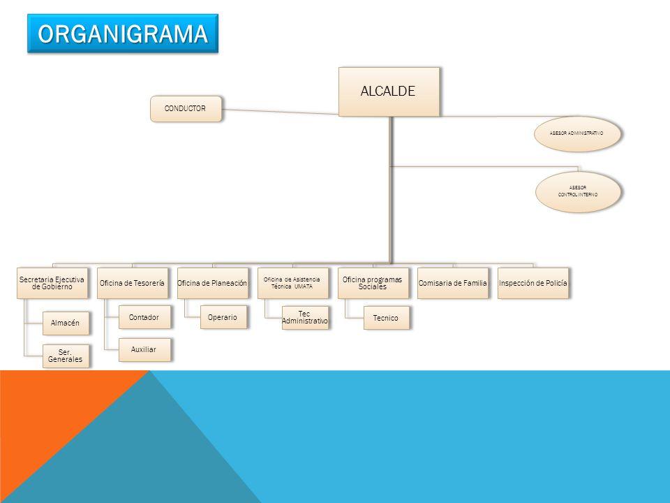 ORGANIGRAMA ALCALDE Secretaria Ejecutiva de Gobierno Almacén