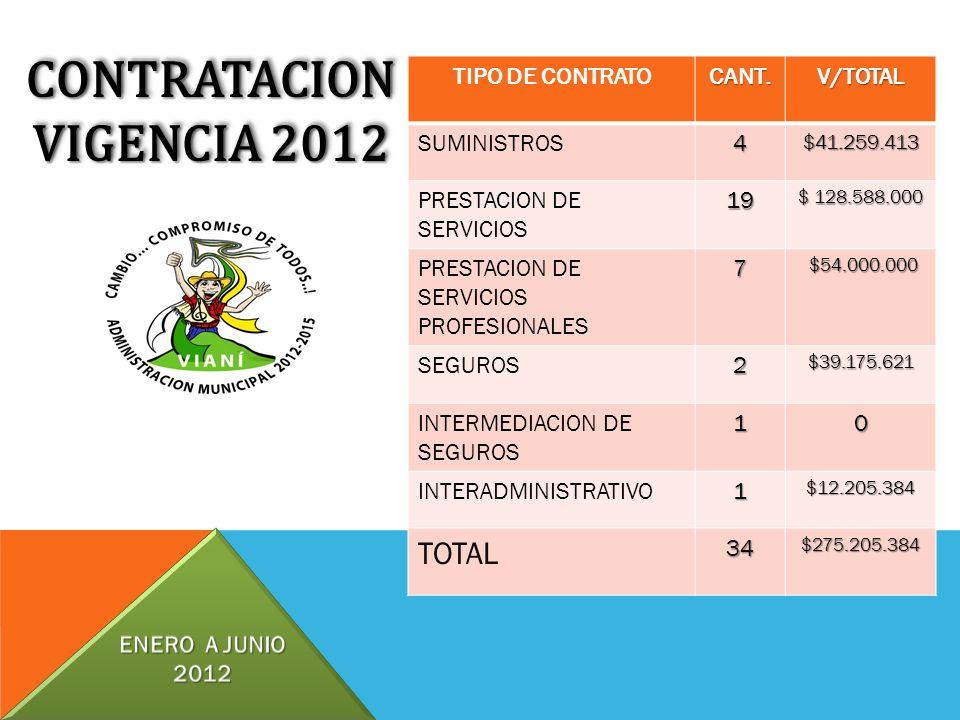 CONTRATACION VIGENCIA 2012