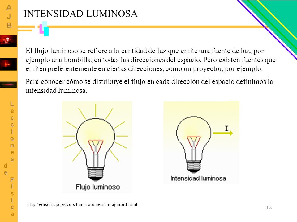 INTENSIDAD LUMINOSA