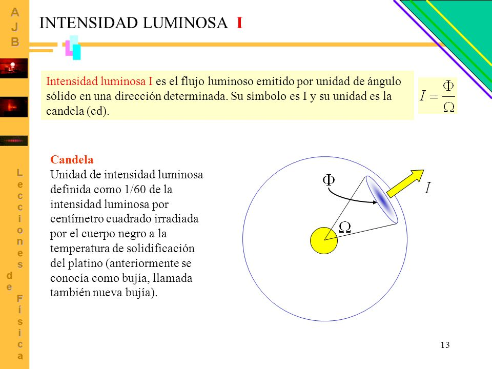 INTENSIDAD LUMINOSA I
