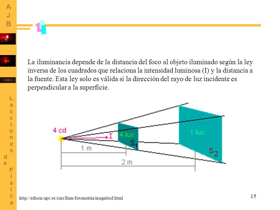 La iluminancia depende de la distancia del foco al objeto iluminado según la ley inversa de los cuadrados que relaciona la intensidad luminosa (I) y la distancia a la fuente. Esta ley solo es válida si la dirección del rayo de luz incidente es perpendicular a la superficie.