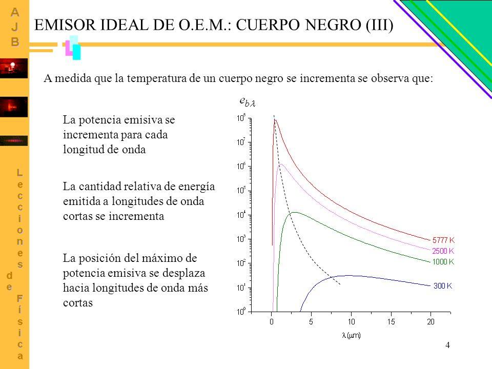 EMISOR IDEAL DE O.E.M.: CUERPO NEGRO (III)