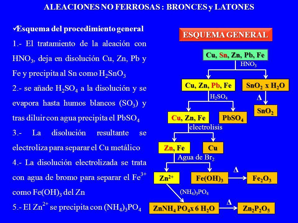 ALEACIONES NO FERROSAS : BRONCES y LATONES