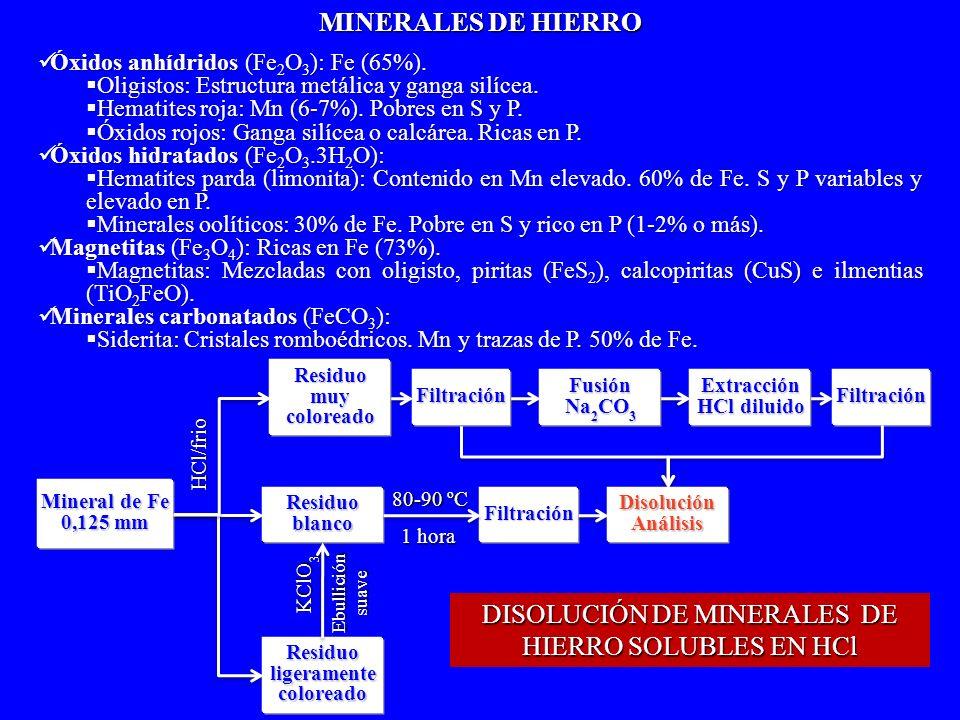 DISOLUCIÓN DE MINERALES DE HIERRO SOLUBLES EN HCl