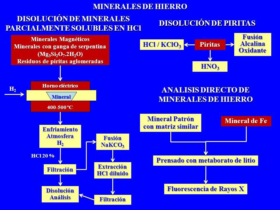 DISOLUCIÓN DE MINERALES PARCIALMENTE SOLUBLES EN HCl