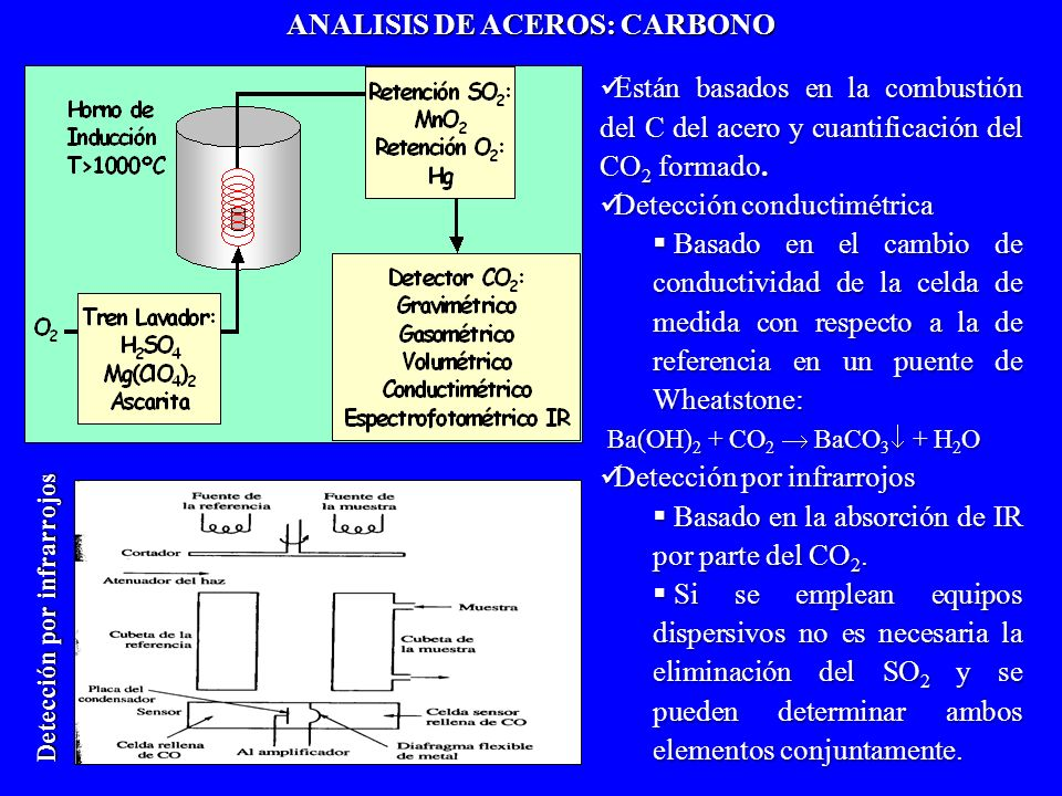 ANALISIS DE ACEROS: CARBONO