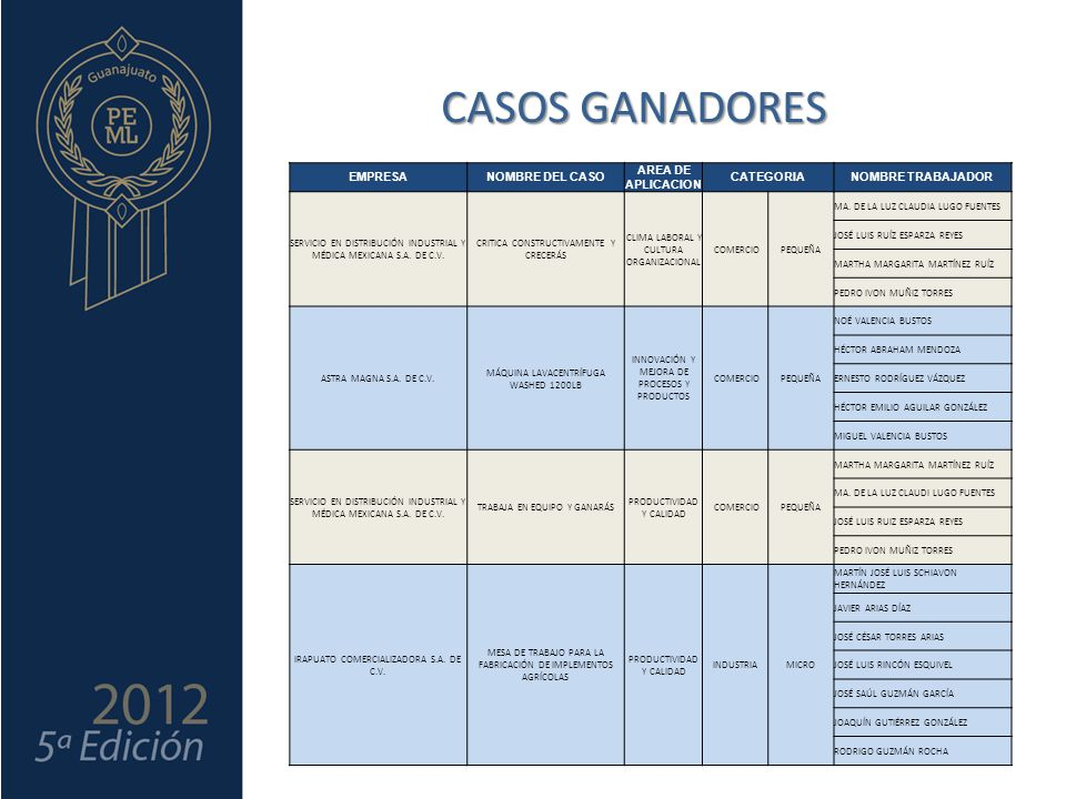 CASOS GANADORES EMPRESA NOMBRE DEL CASO AREA DE APLICACION CATEGORIA