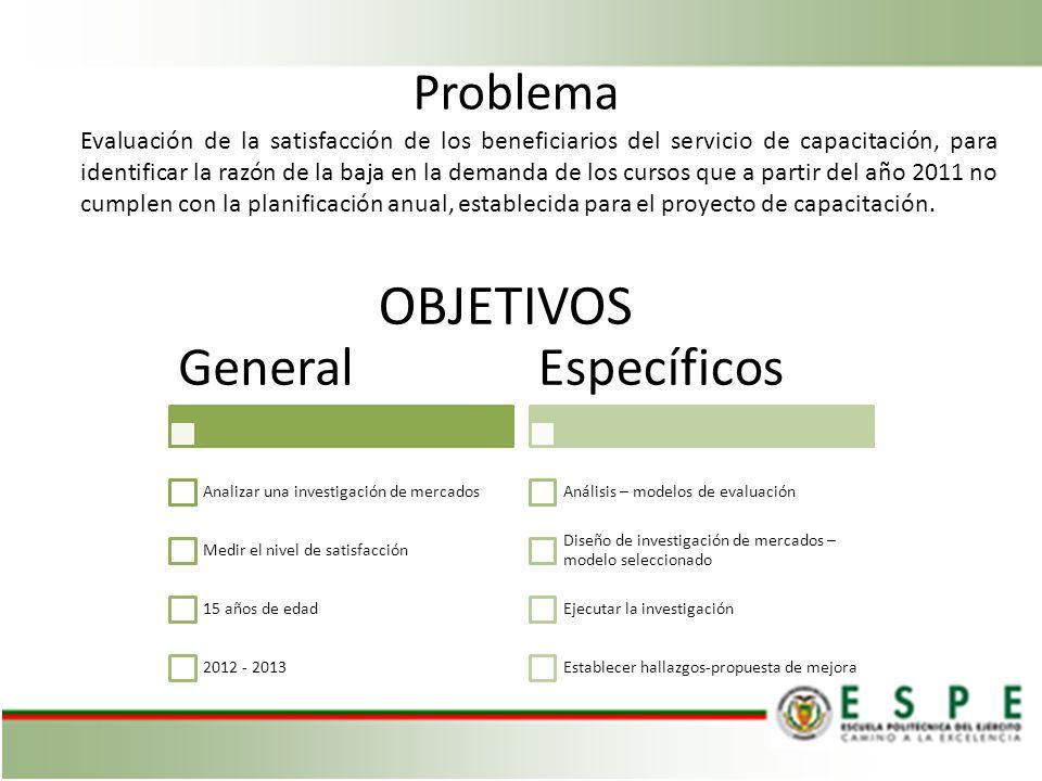 OBJETIVOS General Específicos Problema