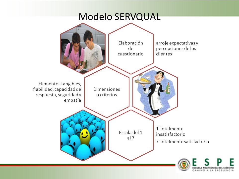 Modelo SERVQUAL Elaboración de cuestionario