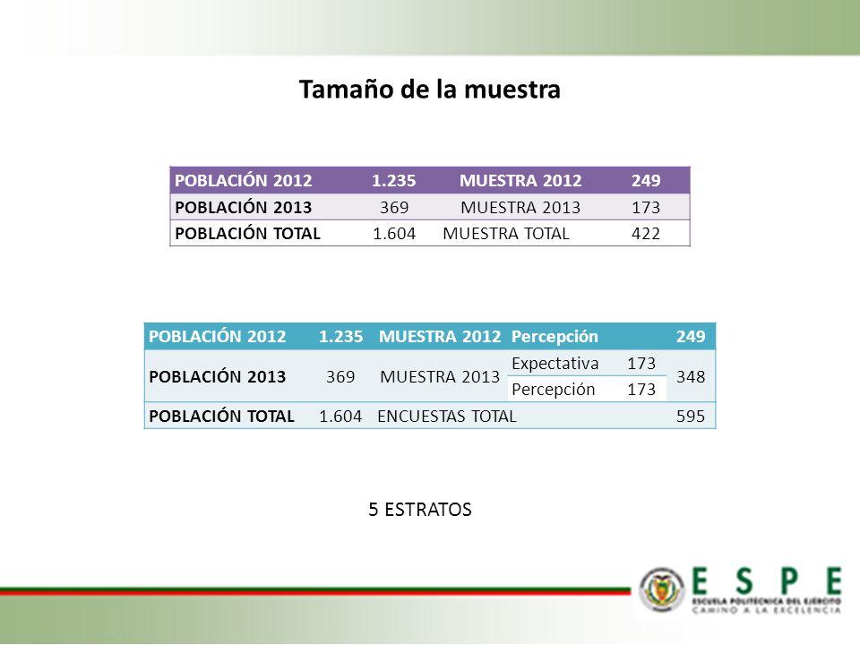 Tamaño de la muestra 5 ESTRATOS POBLACIÓN 2012 1.235 MUESTRA 2012 249