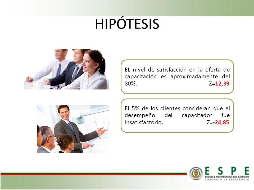 HIPÓTESIS EL nivel de satisfacción en la oferta de capacitación es aproximadamente del 80%. Z=12,39.