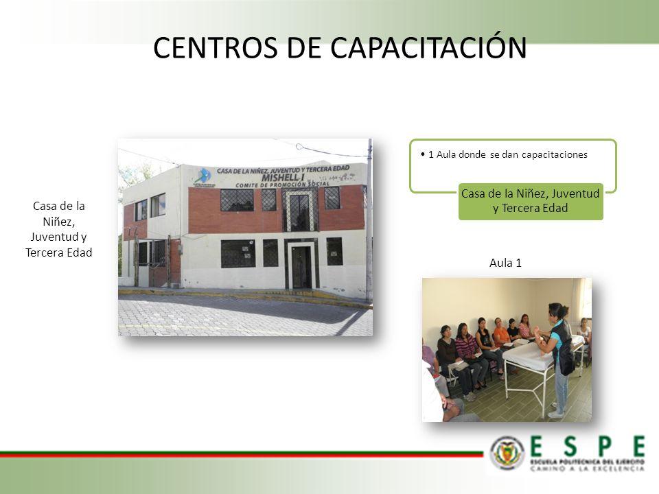 CENTROS DE CAPACITACIÓN