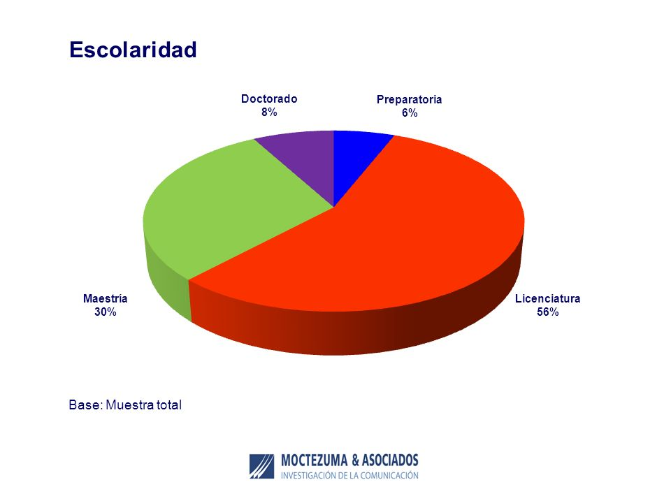 Escolaridad Base: Muestra total Doctorado 8% Preparatoria 6% Maestría