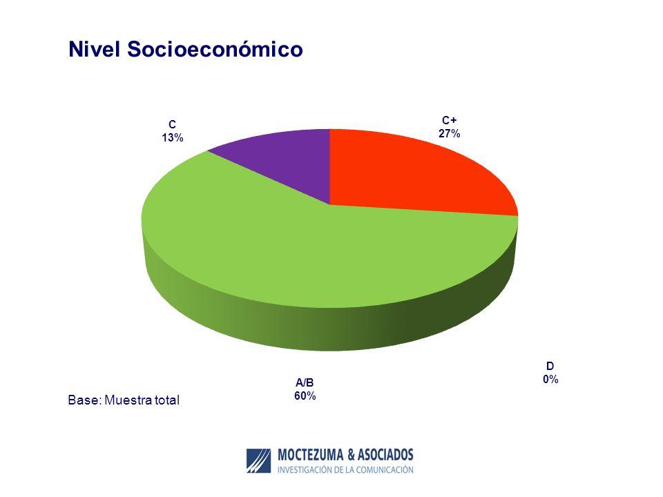 Nivel Socioeconómico C 13% C+ 27% D 0% A/B 60% Base: Muestra total