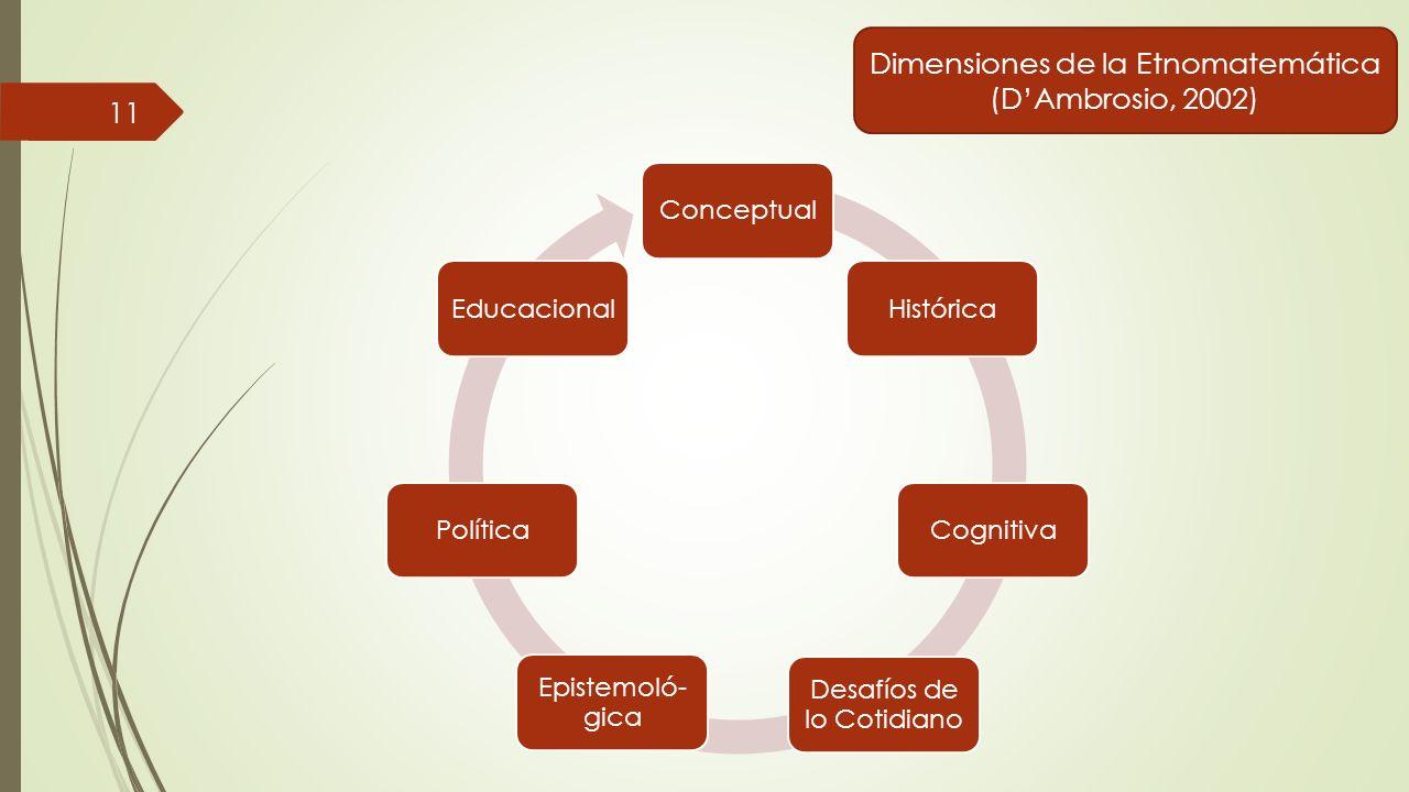 Dimensiones de la Etnomatemática (D'Ambrosio, 2002)