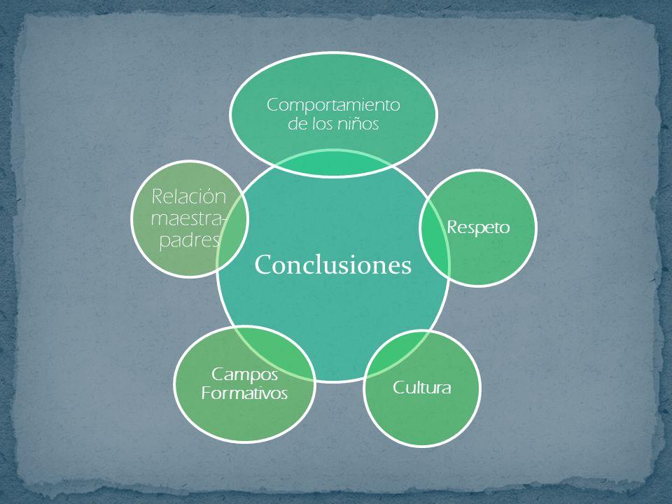 Conclusiones Relación maestra- padres Comportamiento de los niños