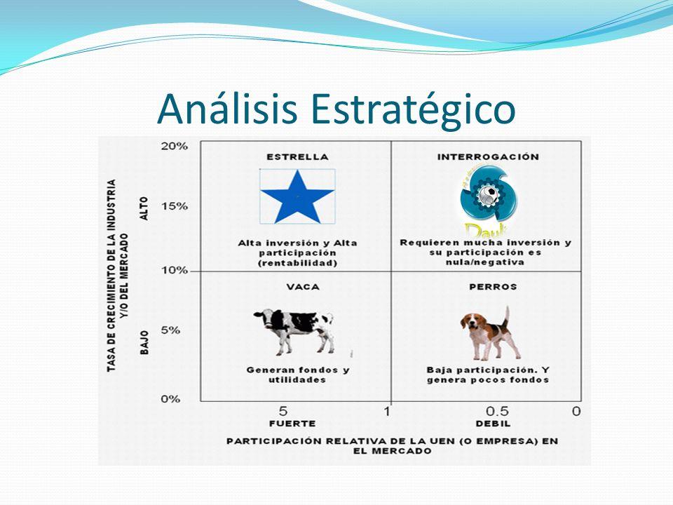 Análisis Estratégico