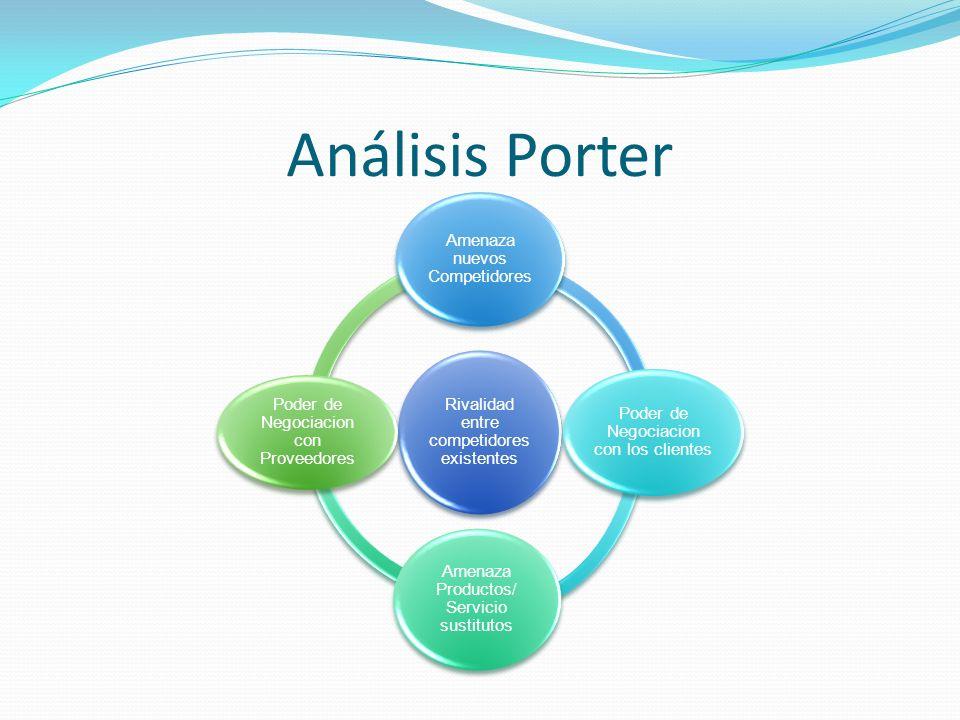 Análisis Porter Amenaza nuevos Competidores