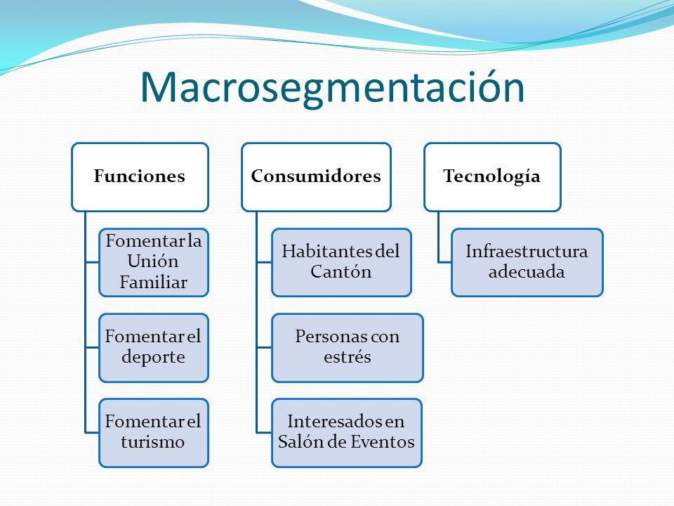 Macrosegmentación Funciones Fomentar la Unión Familiar