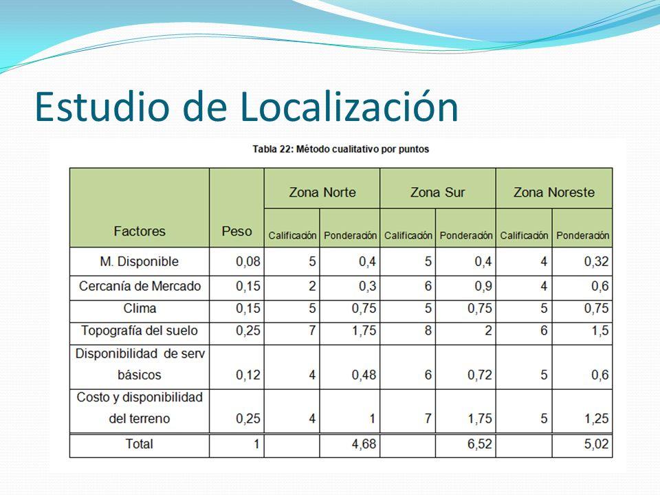 Estudio de Localización