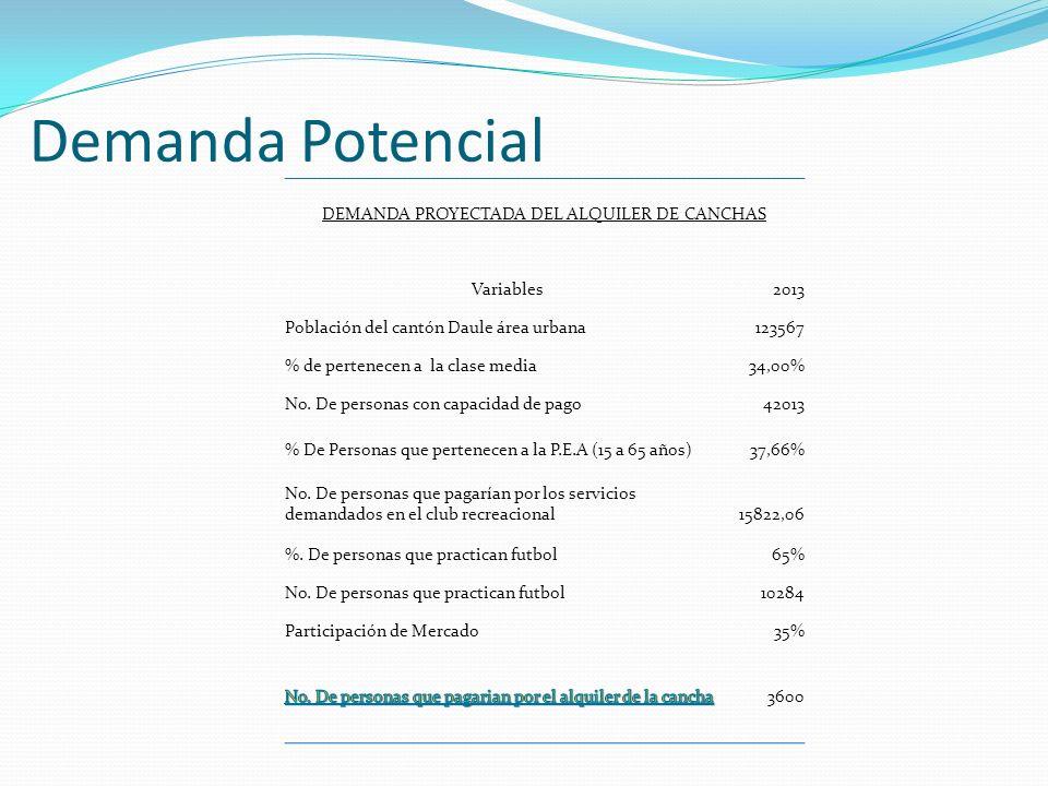 DEMANDA PROYECTADA DEL ALQUILER DE CANCHAS