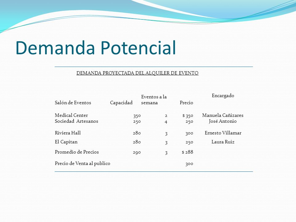 DEMANDA PROYECTADA DEL ALQUILER DE EVENTO