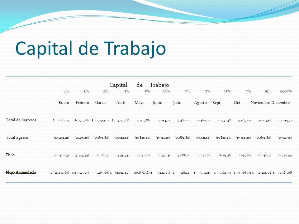 Capital de Trabajo Capital de Trabajo 4% 5% 10% 7% 15% 10,00% Enero