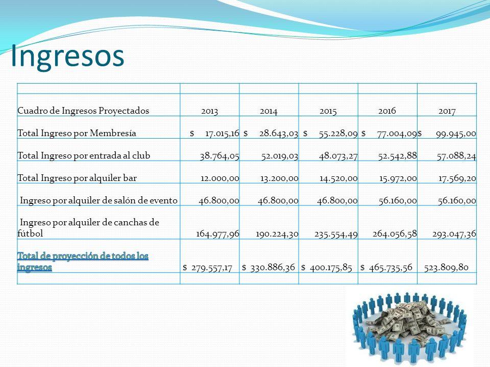 Ingresos Cuadro de Ingresos Proyectados 2013 2014 2015 2016 2017