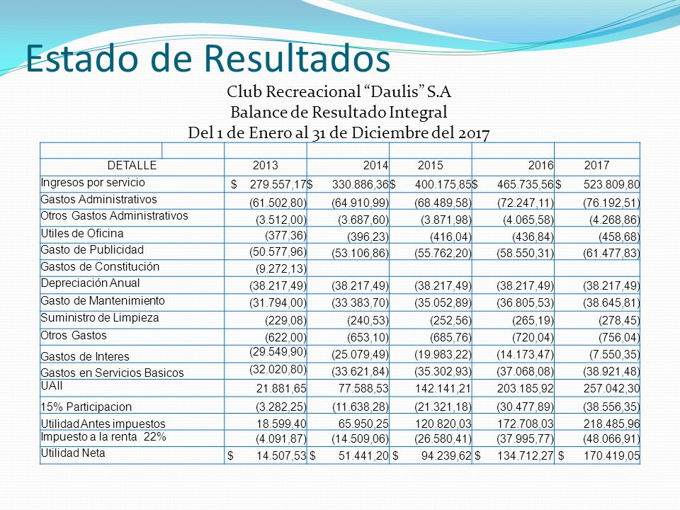 Estado de Resultados Club Recreacional Daulis S.A