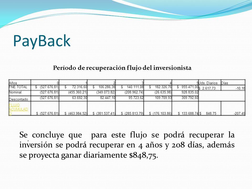 PayBack Período de recuperación flujo del inversionista. Años. 1. 2. 3. 4. 5. Uds. Diarios. Días.