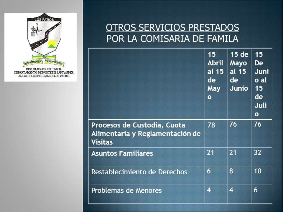OTROS SERVICIOS PRESTADOS POR LA COMISARIA DE FAMILA